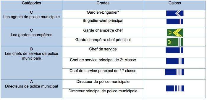 031bf05c84a Chaque cadre d emploi comprend un ou plusieurs grades. La filière sécurité  de la fonction publique territoriale comprend trois cadres d emplois pour  les ...